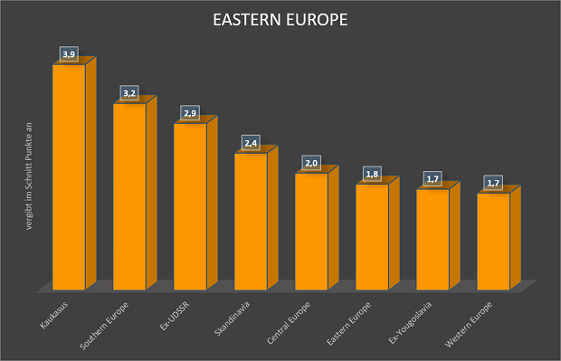 eastern europe songcontest voting